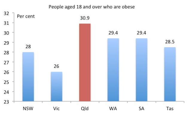 obesity australia Affluence, a culture of convenience and growing portion sizes are turning australia into one of the fattest countries in the world, reports the bbc's katie beck.