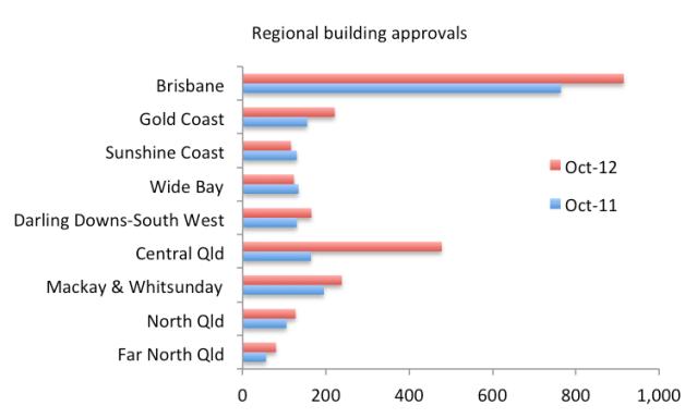 regionalbuildingapprovals