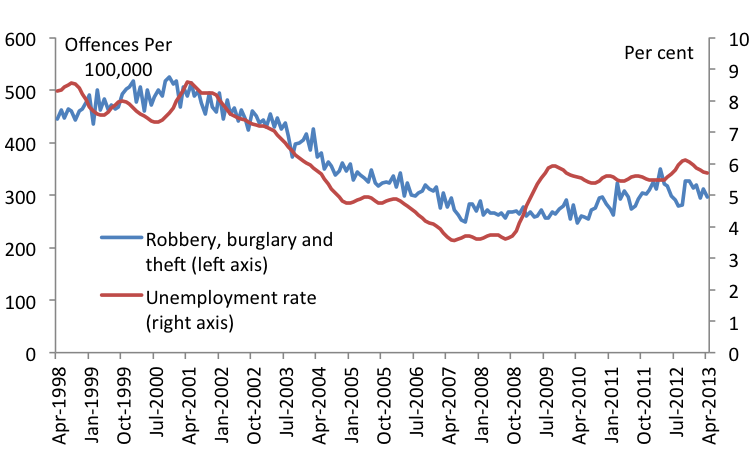 How unemployment affects serious property crime: A national case-control study