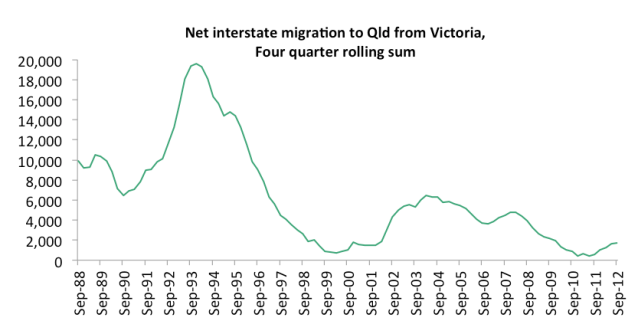 interstate_migration_from_vic