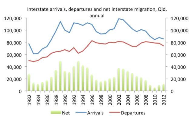 Interstatemigration