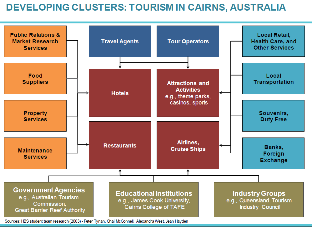 strategic management tourism industry porter Complementors, porter's sixth  complementors (sixth force of porter's five  an example of complementary industries is the tourism industry and the airline.