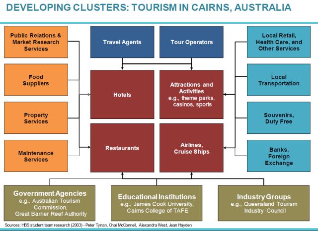 Cairns_cluster