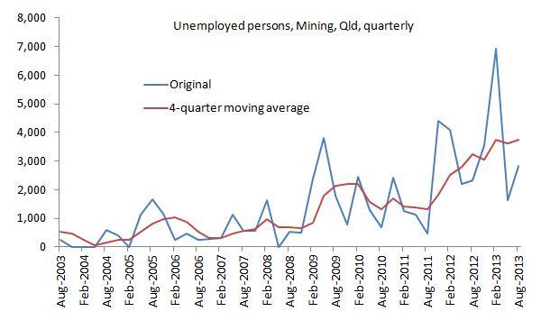 Miningunemployment