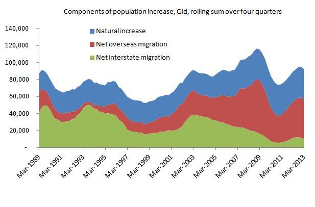 populationchange