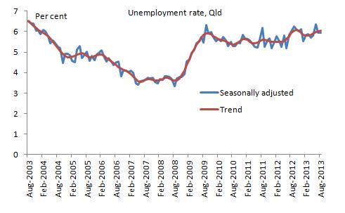 Unemployment Aug 13