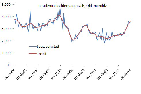 Buildingapprovals_Jan14