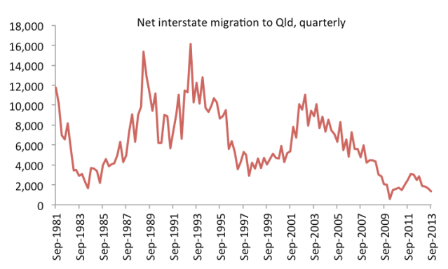 interstatemigration