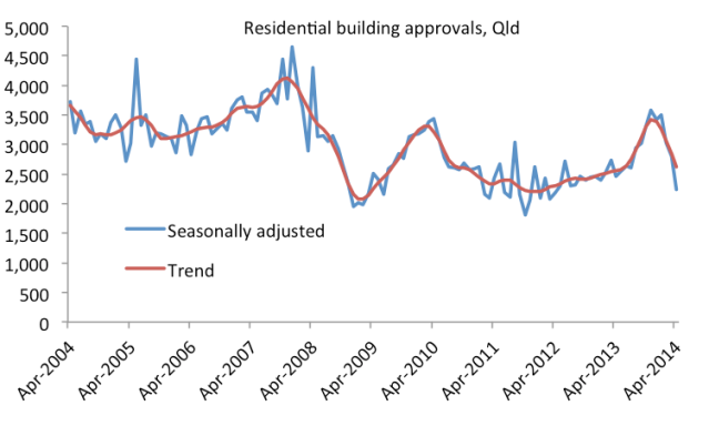 buildingapprovals_Apr14