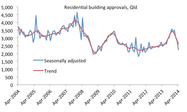 buildingapprovals_Apr14
