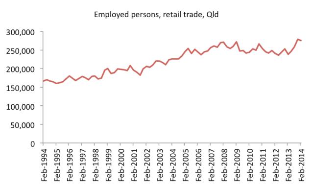 retailtradeemployment