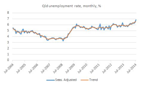 Unemployment July 2014