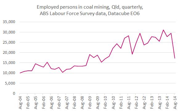 Coalminingemployment