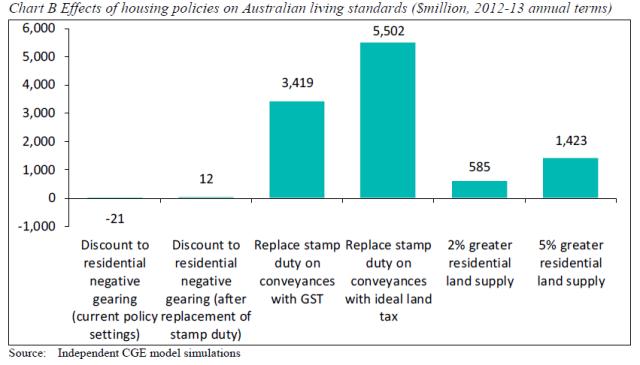 stampdutyreform