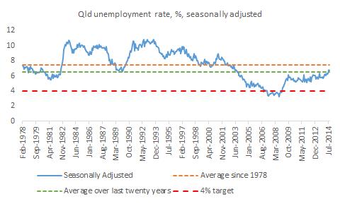 unemployment_since_78