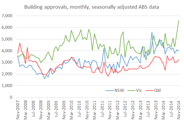 Building_approvals_Nov14