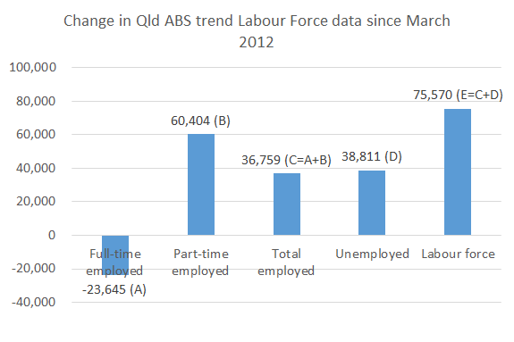 Labour_force_since_election