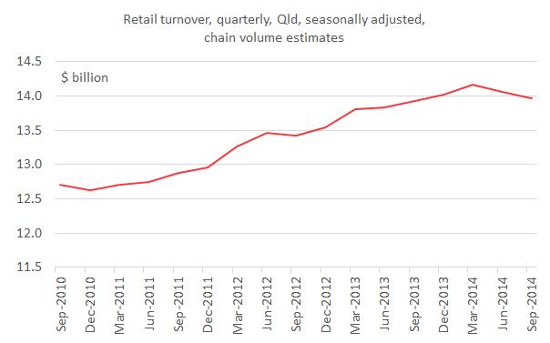 retail_turnover_quarterly_Sep14