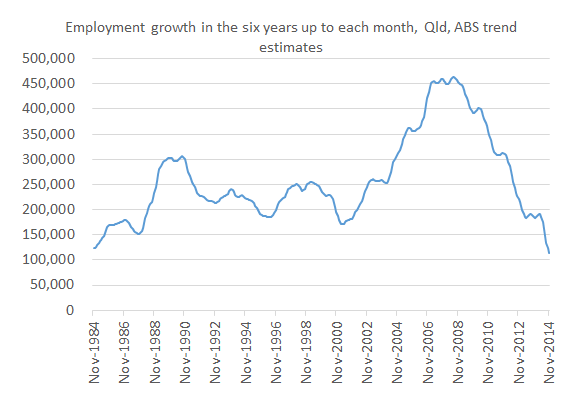 Six_years_employment_growth
