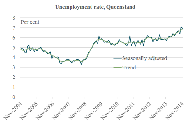 unemploymentrate_Nov14_Qld