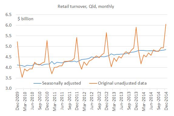 Retail_trade_Dec14