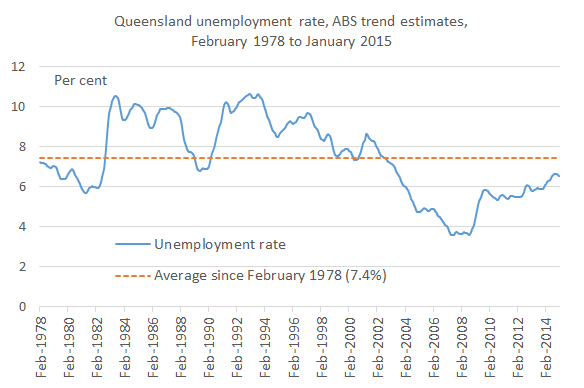 Unemployment_since_78_latest