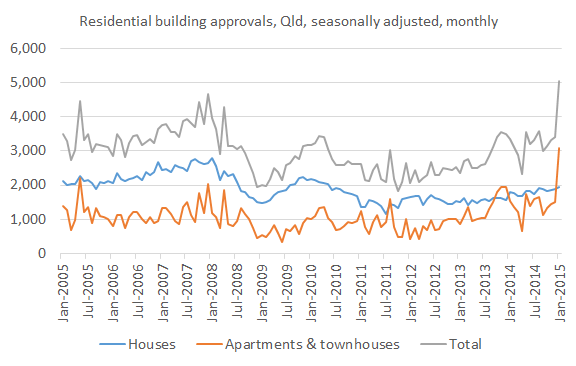 Building approvals Jan 15