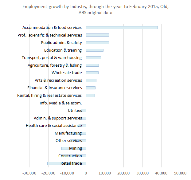 employmentgrowthxindustry