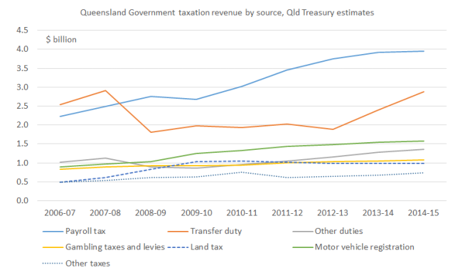 Qld_Govt_taxes