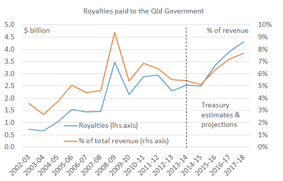 Royalties_chart1