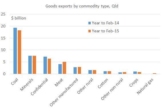 Qld exports Feb 15