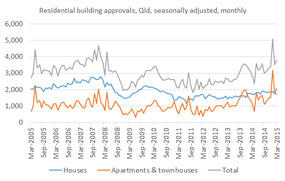 Building approvals Mar 15