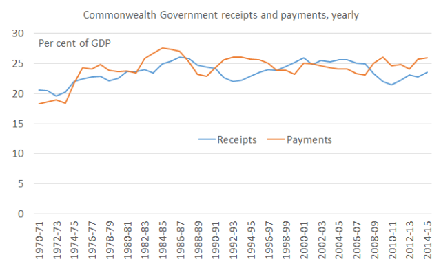 Commonwealth_receipts_payments