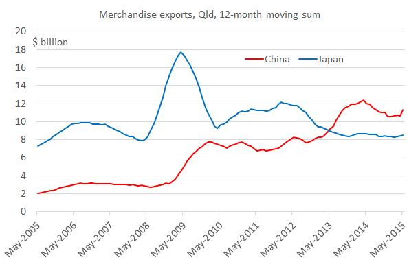 exports_china_japan_May15