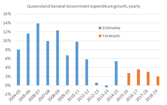 Qld_gg_spending