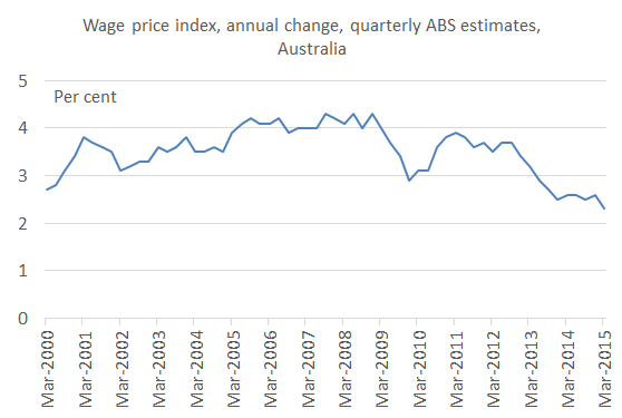 wage_price_index_Mar_2015
