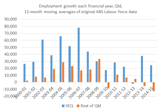 empl_growth_seq_restqld
