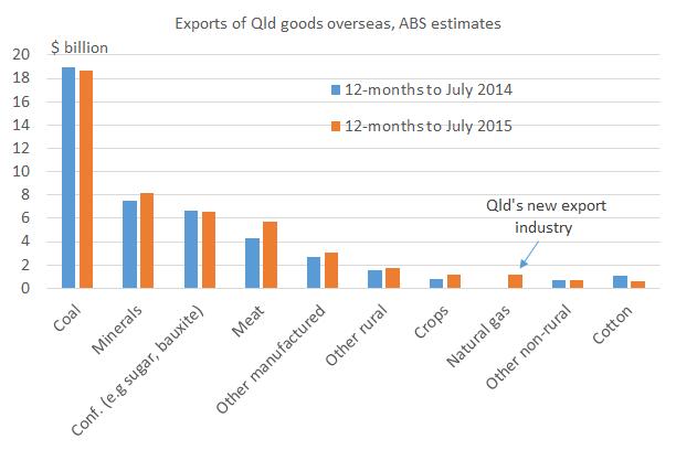 Qld_exports