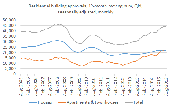 Building approvals_Aug 15
