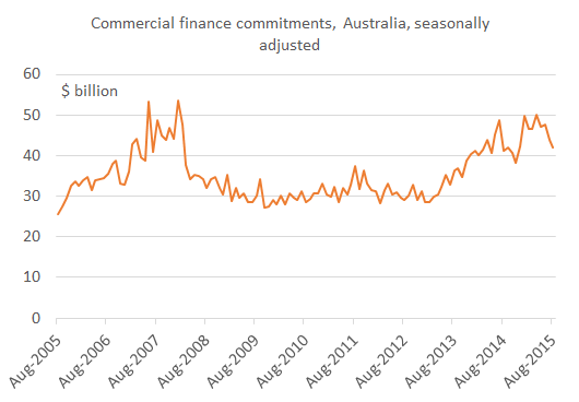 commfinance_Aus_Aug15