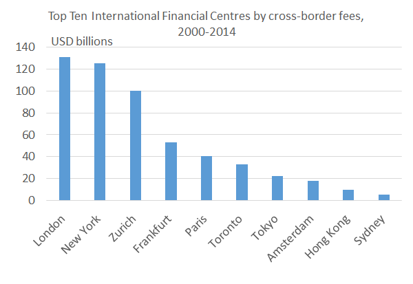 International_financial_centres