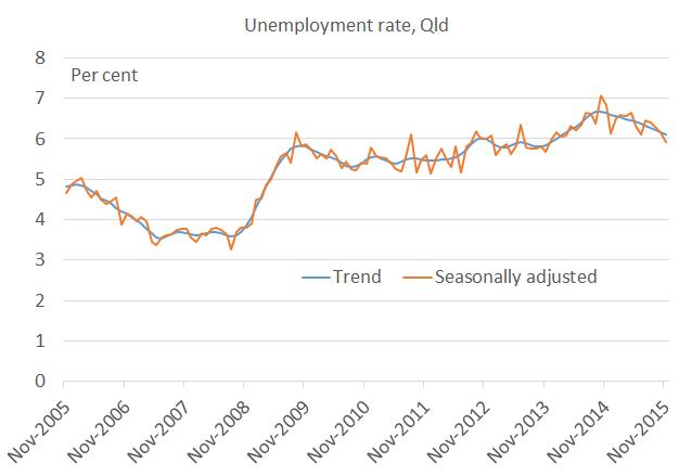 Unemployment_rate_November_15
