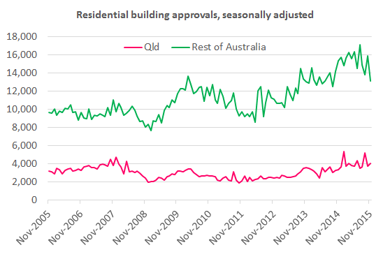 Building_approvals_Nov15