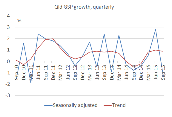 Qld_GSP_growth_Sep15