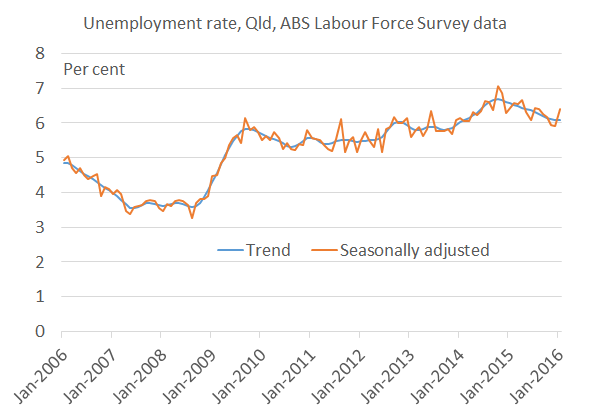 Qld_unemploymentrate_Jan16
