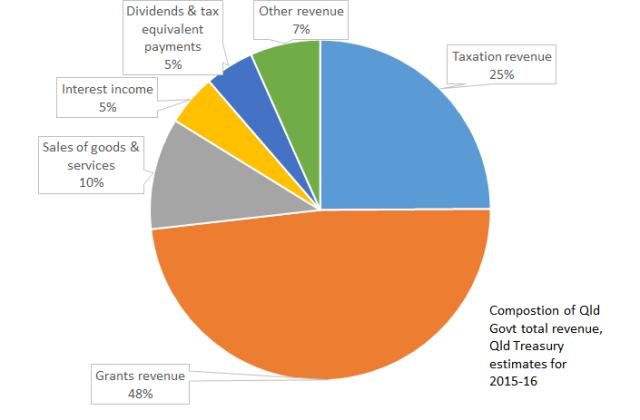 Revenue_pie_chart
