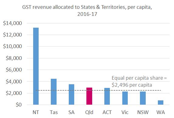 GST_per_capita