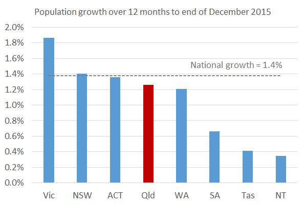 Population_Dec15_Chart1