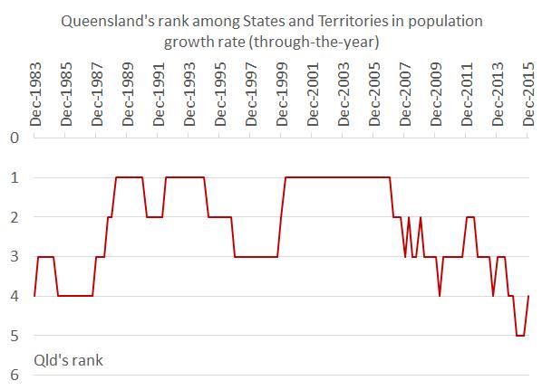 Population_Dec15_Chart2