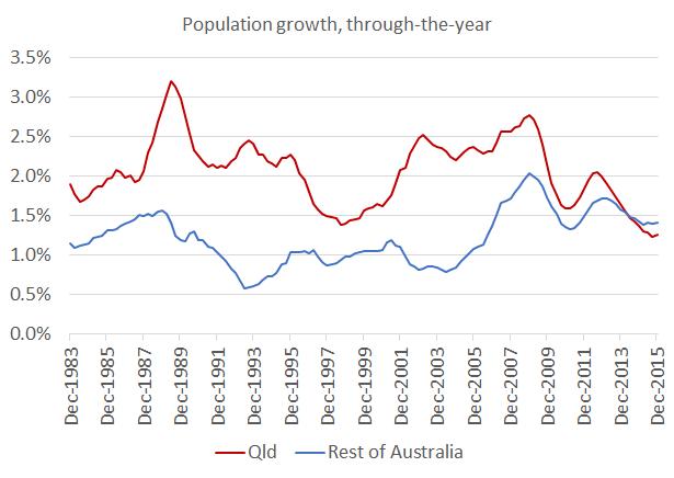 Population_Dec15_Chart3